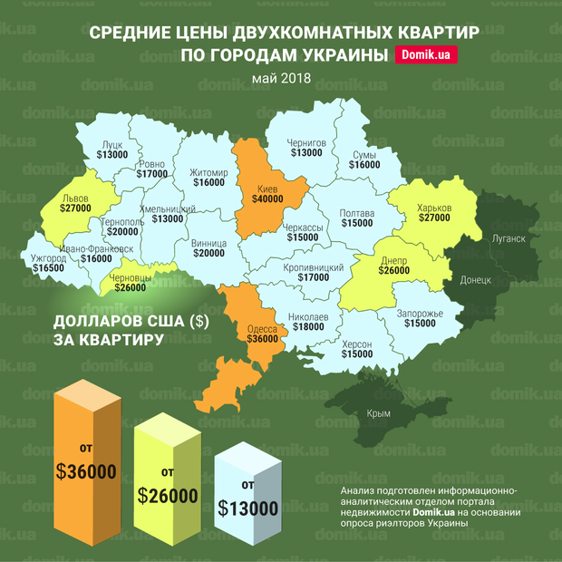 Средние цены двухкомнатных квартир в разных городах Украины