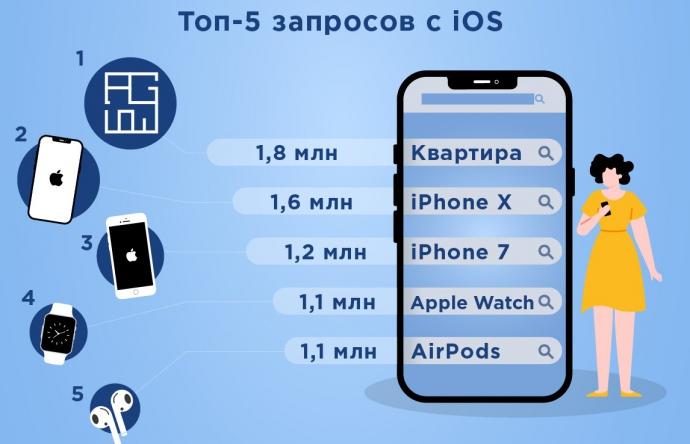 Топ запросов с iOS