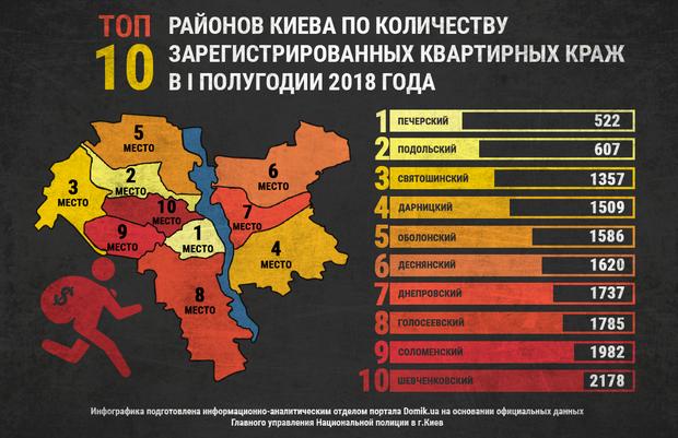 ТОП районов Киева по количеству краж