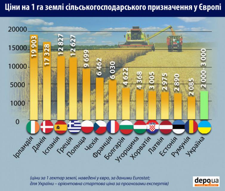 Самая дешевая земля в Румынии