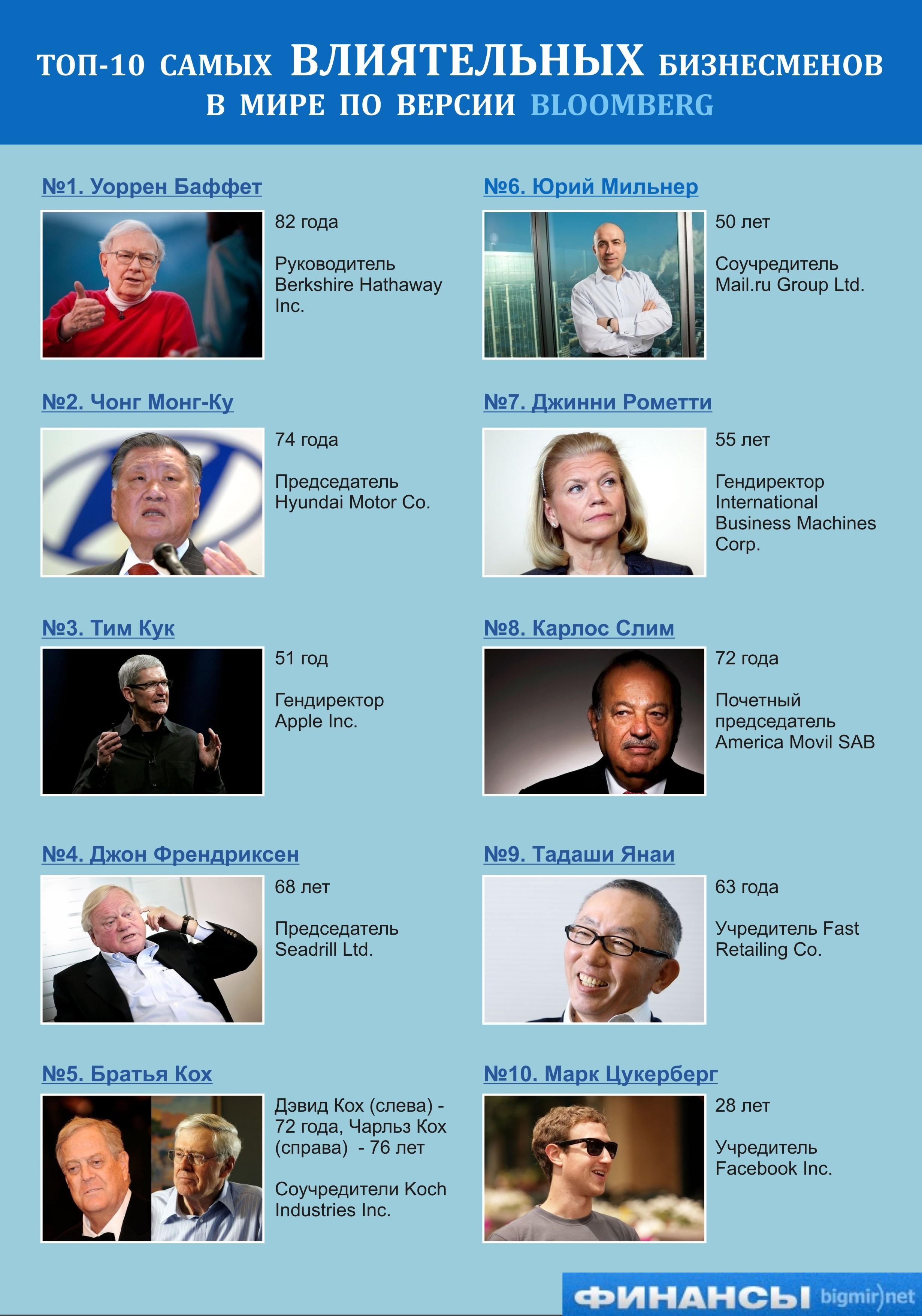 Самые влиятельные руководители корпораций