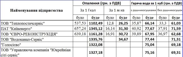 Тарифы на тепло и горячую воду с 1 июля в Киеве