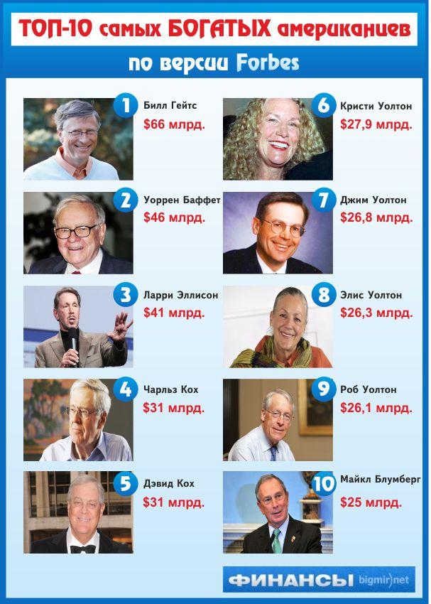 Первая десятка самых богатых жителей США