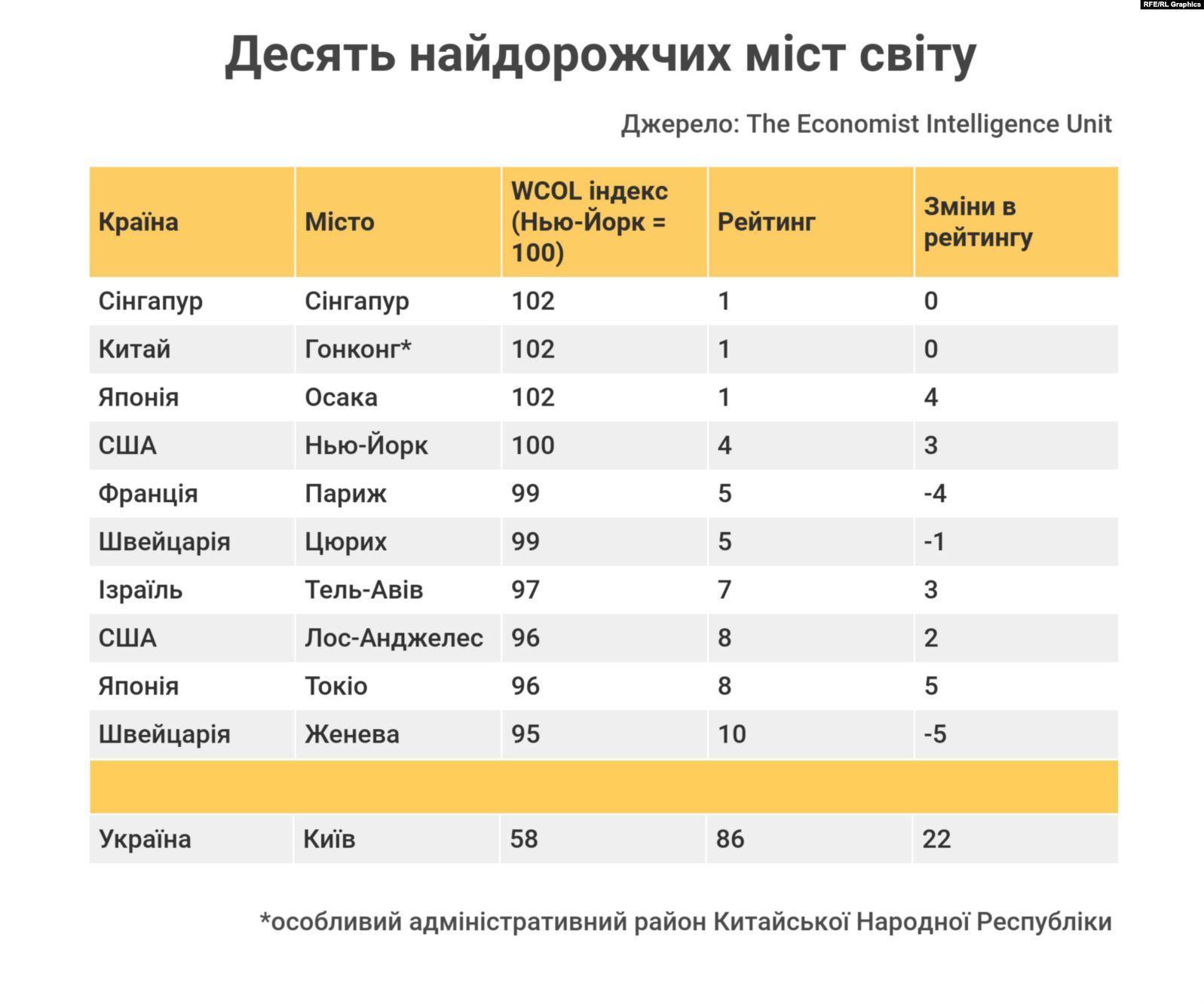 Существенно в рейтинге поднялся Стамбул - на 24 позиции