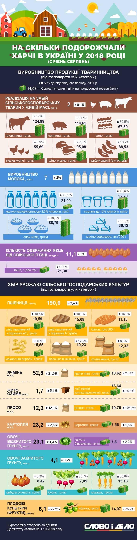 Насколько в Украине подорожали продукты питания