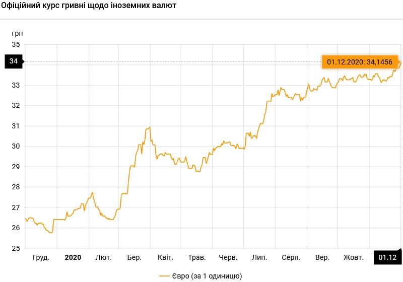 Курс валют на 01.12.2020: евро перевалил за 34 гривны
