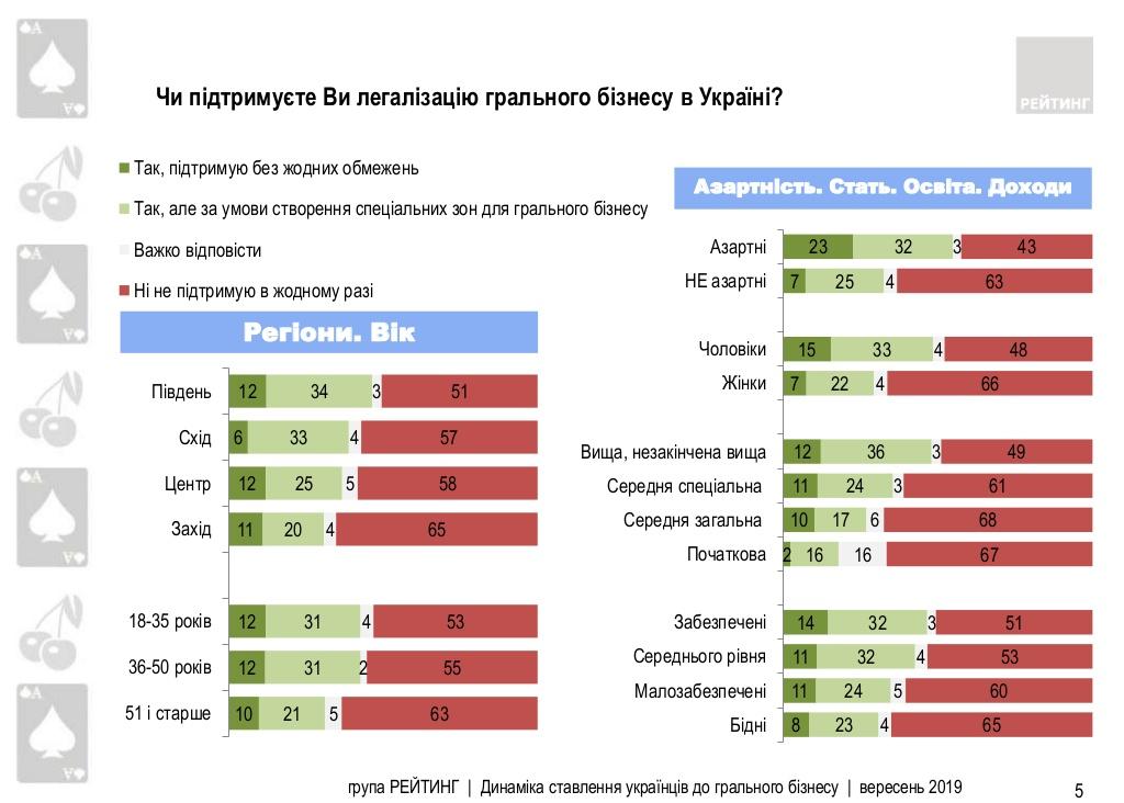 Не поддерживают легализацию игорного бизнеса 58% опрошенных украинцев