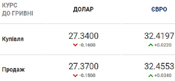 Курс валют на 14.08.2020: доллар продолжает дешеветь
