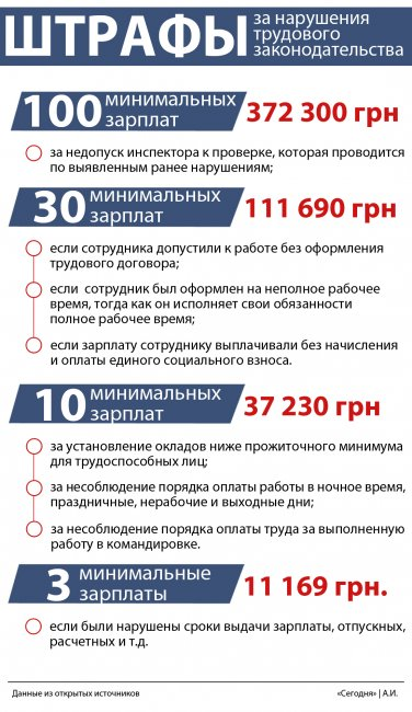 Действующие в Украине штрафы за нарушения трудового законодательства