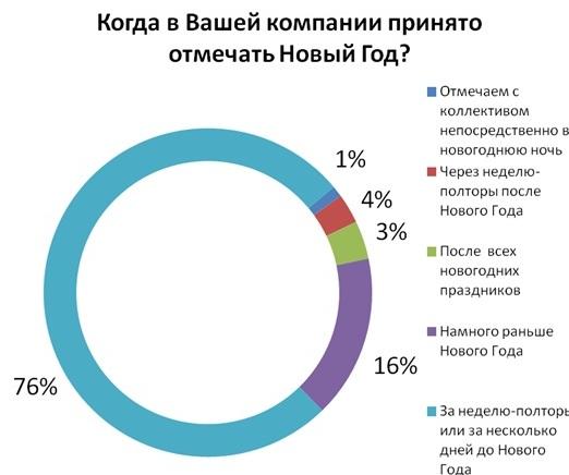 Как работающие украинцы отмечают Новый год с коллегами