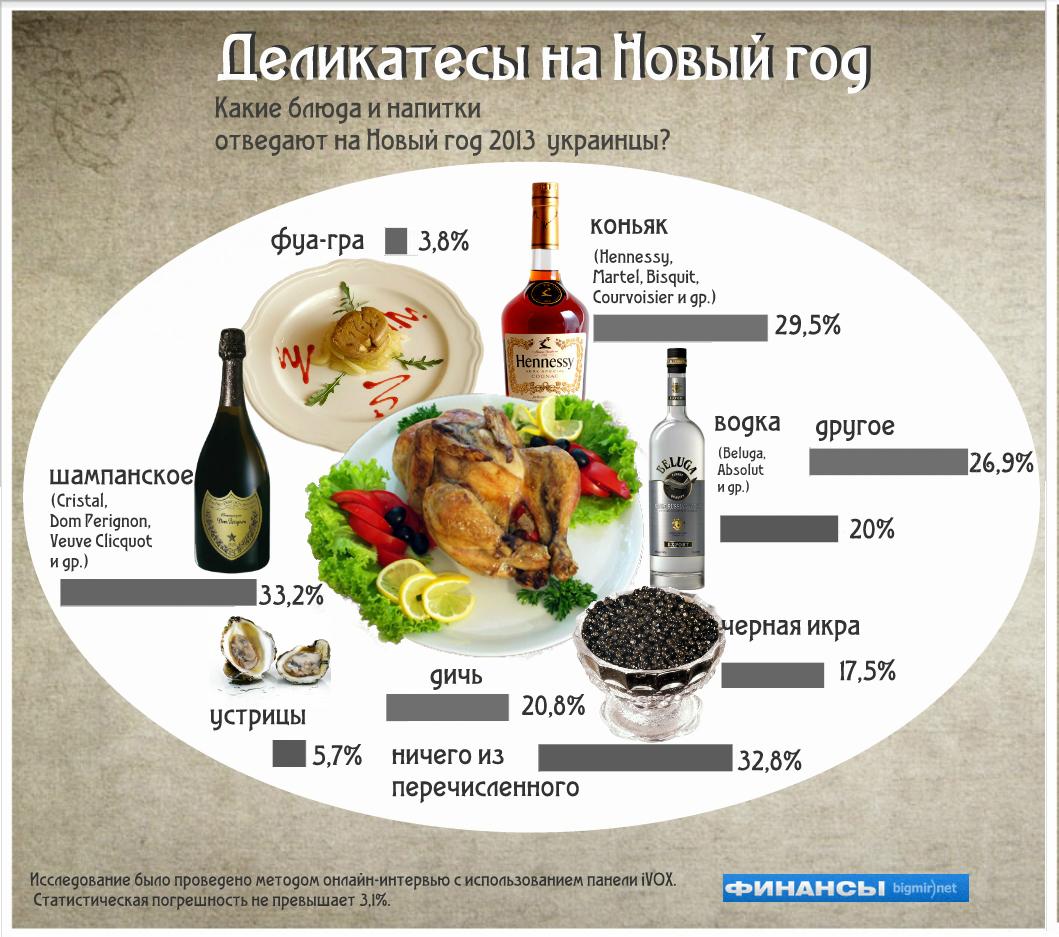 Чем побалуют себя украинцы на Новый год?