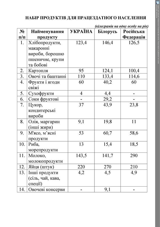 Продкорзины Украины, России и Беларуси