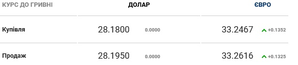 Курс валют на 13.11.2020: гривна возобновила девальвацию