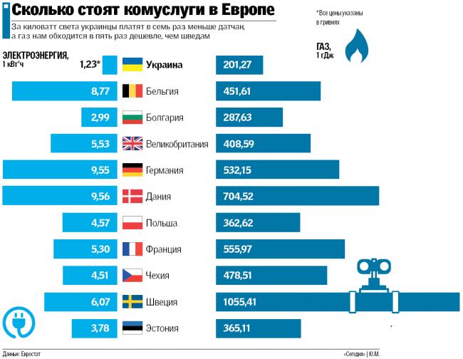 Сколько стоит электричество и газ в Украине и других странах
