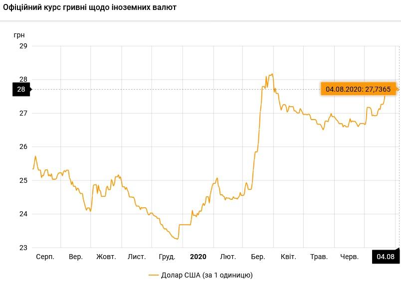 Нацбанк установил официальный курс валют на 4 августа