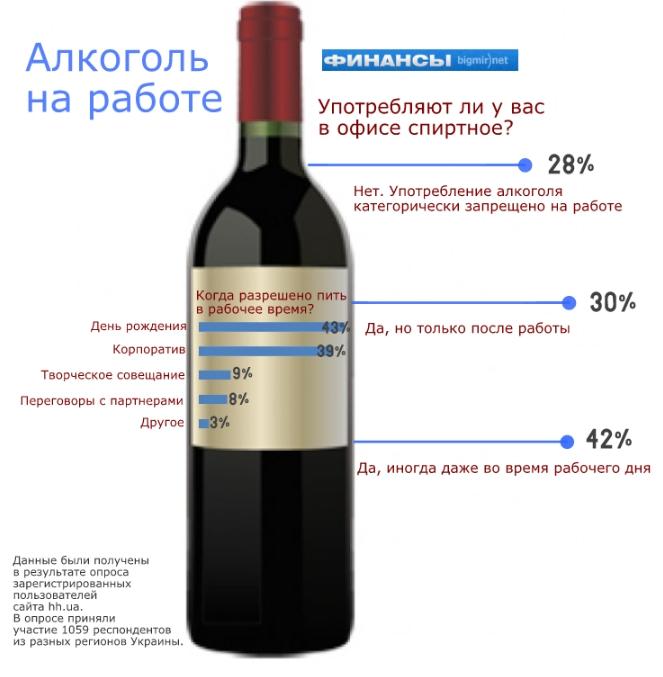 Алкоголизм у мужа и жены