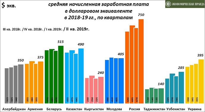 Средняя заработная плата в странах СНГ