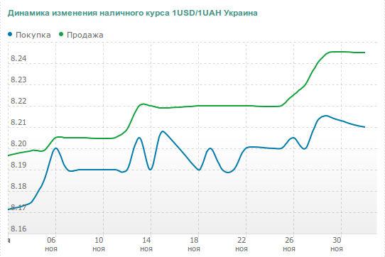 Межбанковский курс гривны по отношению к доллару