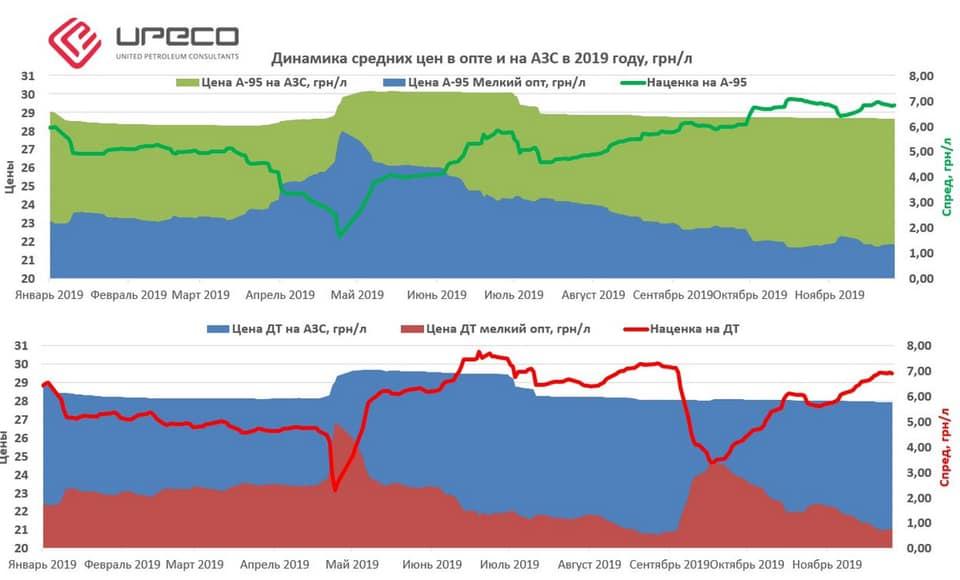 Цены на топливо могут снизиться и в рознице