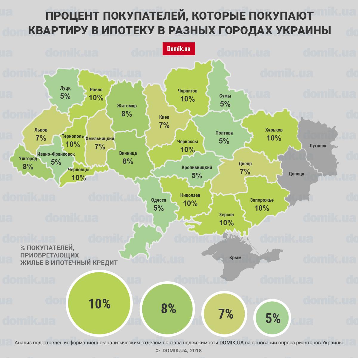 Сколько украинцев покупают жилье в кредит