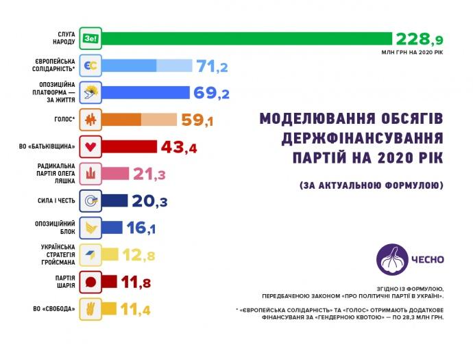 Партии, набравшие больше 2% голосов