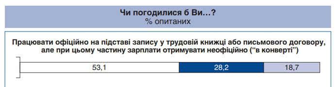 53,1% украинцев готовы получать часть зарплаты неофициально