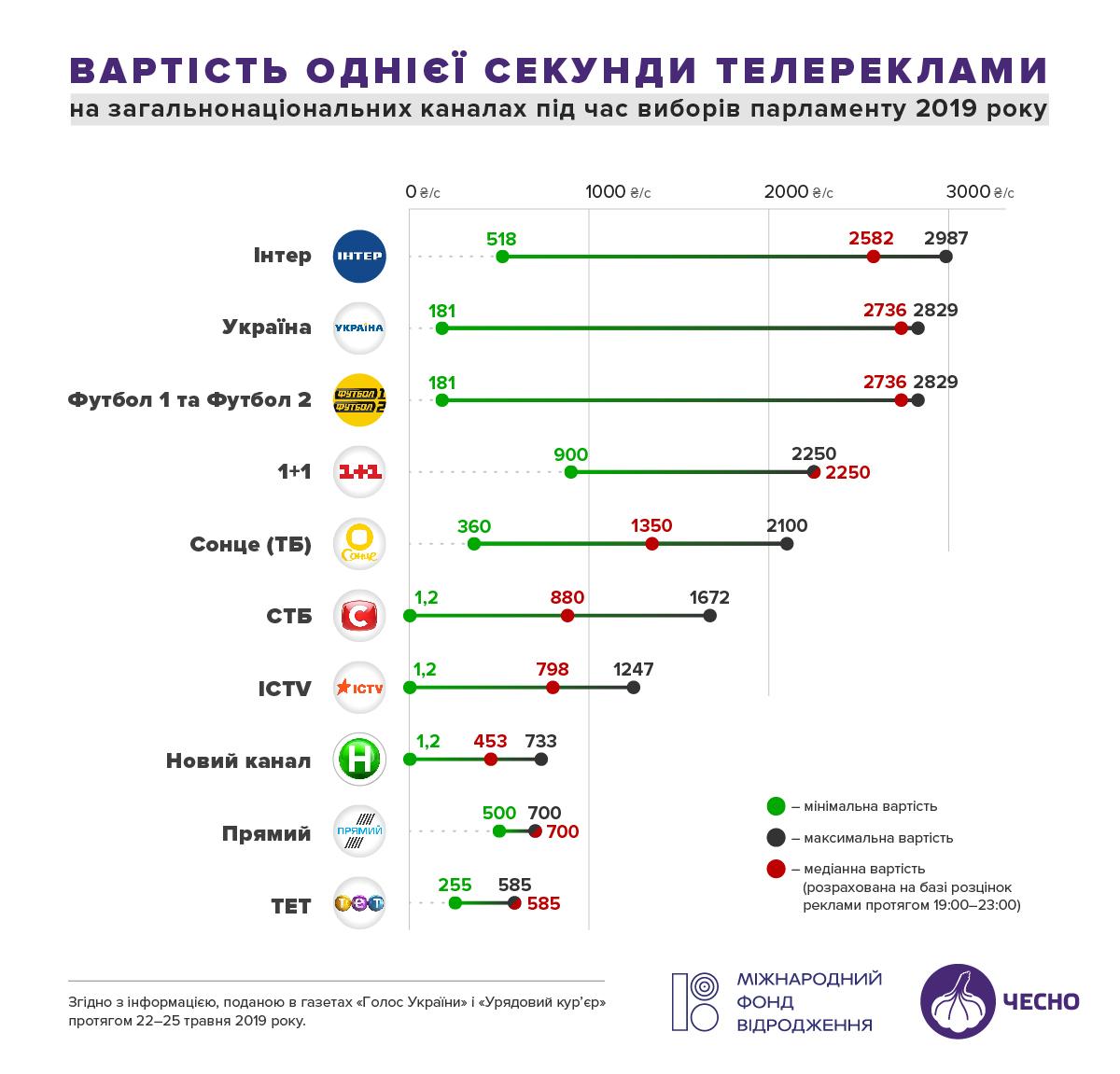 Стоимость одной секунды рекламы на телевидении Украины