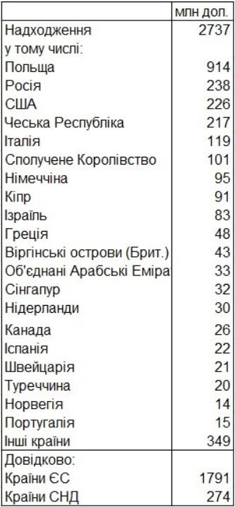 Сколько денег перевели в Украину в 2018 году