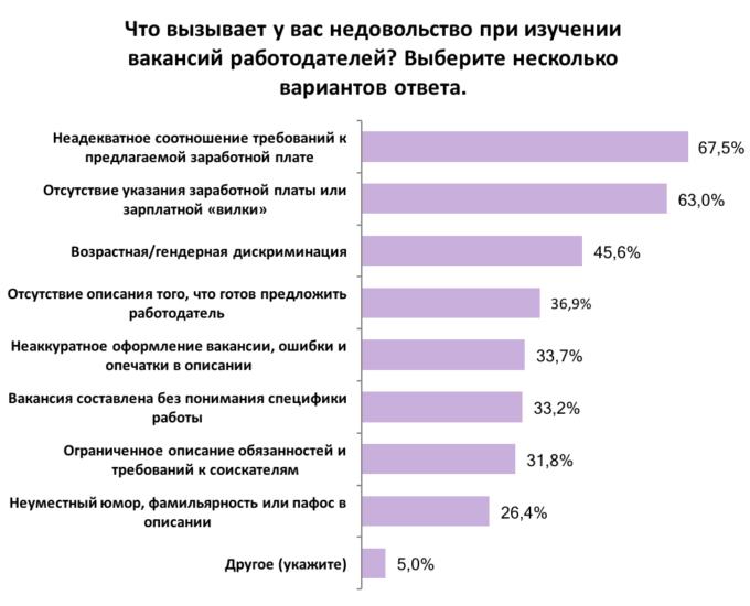 Результаты опроса по раздражению при поиске вакансий