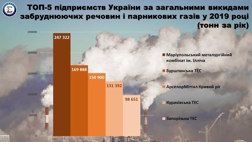 Названы ТОП-5 украинских предприятий-