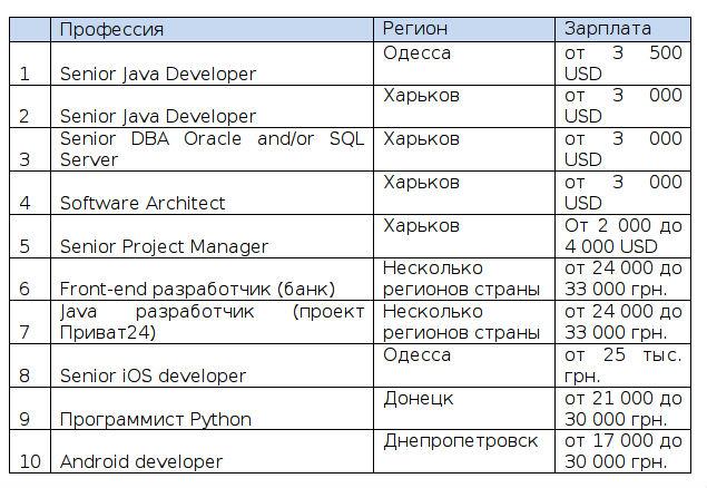 ТОП-10 вакансий для программистов в регионах