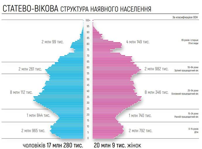 Женщин в Украине почти на 3 млн больше, чем мужчин