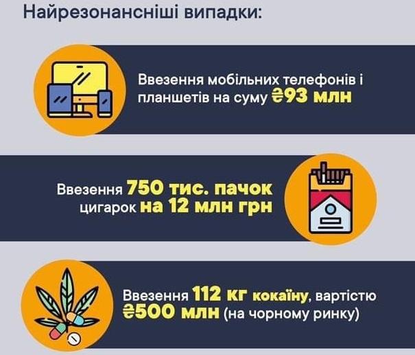 С начала года таможенники выявили 10,9 тысяч нарушений на 1,9 млрд грн