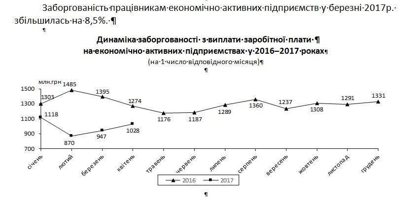 ВУкраинском государстве задолженность по заработной плате превысила 2 млрд грн