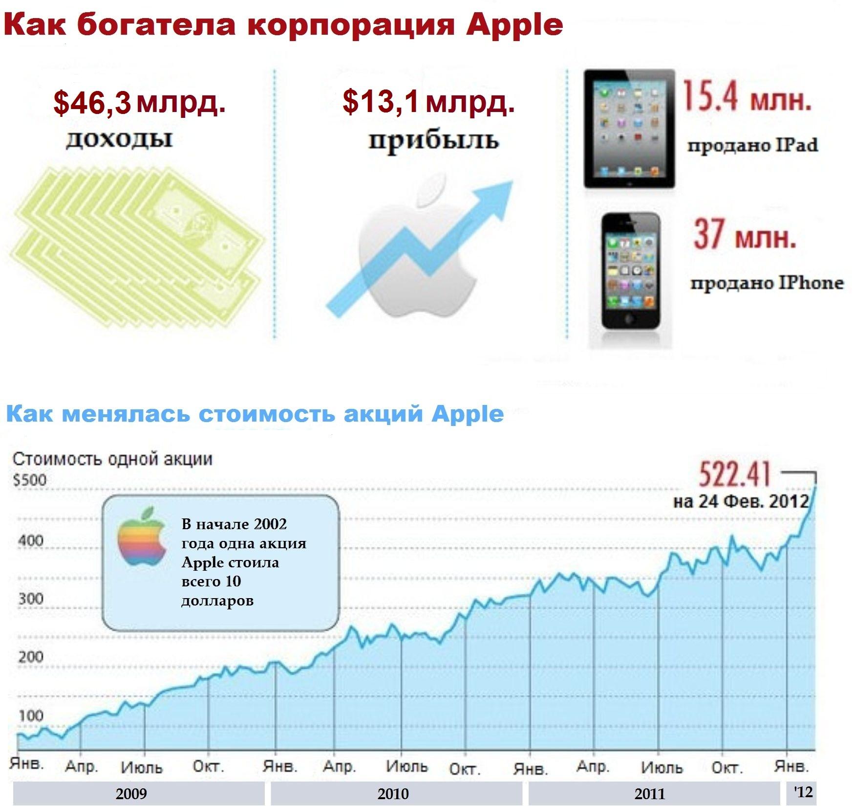 Как росли в цене акции Apple
