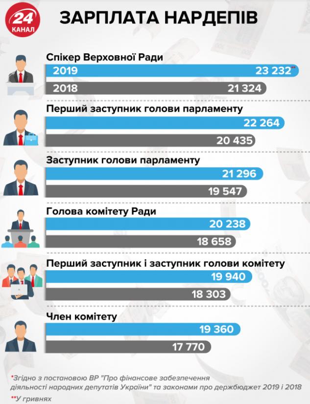 Заработная плата депутатов в 2018 и 2019 годах