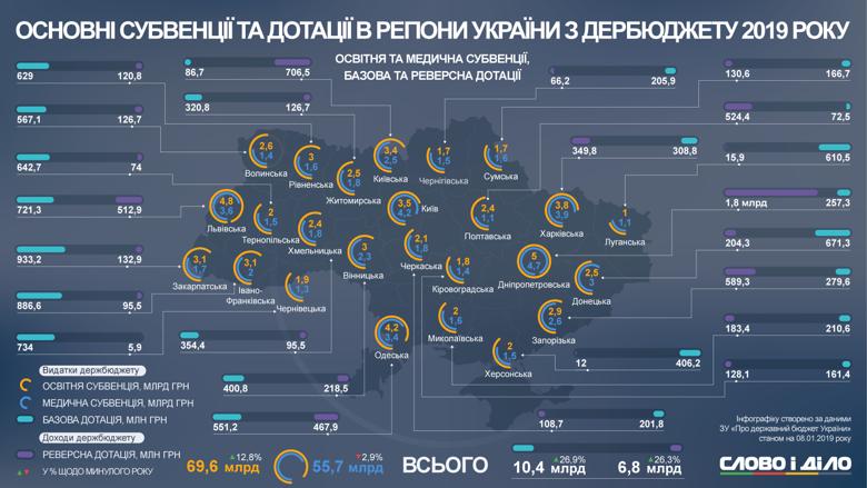 Основыне субвенции и дотации в области Украины в 2019 году