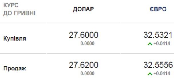 Курс валют на 11.08.2020: гривна ускоряет рост