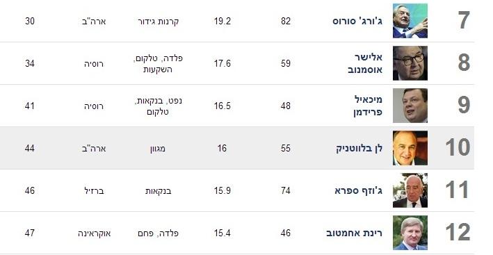 Ахметов - на 12-ом месте в списке богатейших евреев по версии израильского Forbes