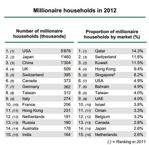 Богатые домохозяйства в 2012 году. Число семей миллионеров (тыс.) и соотношение богачей с остальным населением (%)