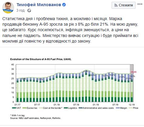 Маржа владельцев украинских АЗС за год выросла с 8% до около 21%.