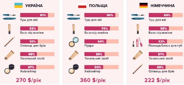 Сколько тратят женщины на косметику в Украине и мире