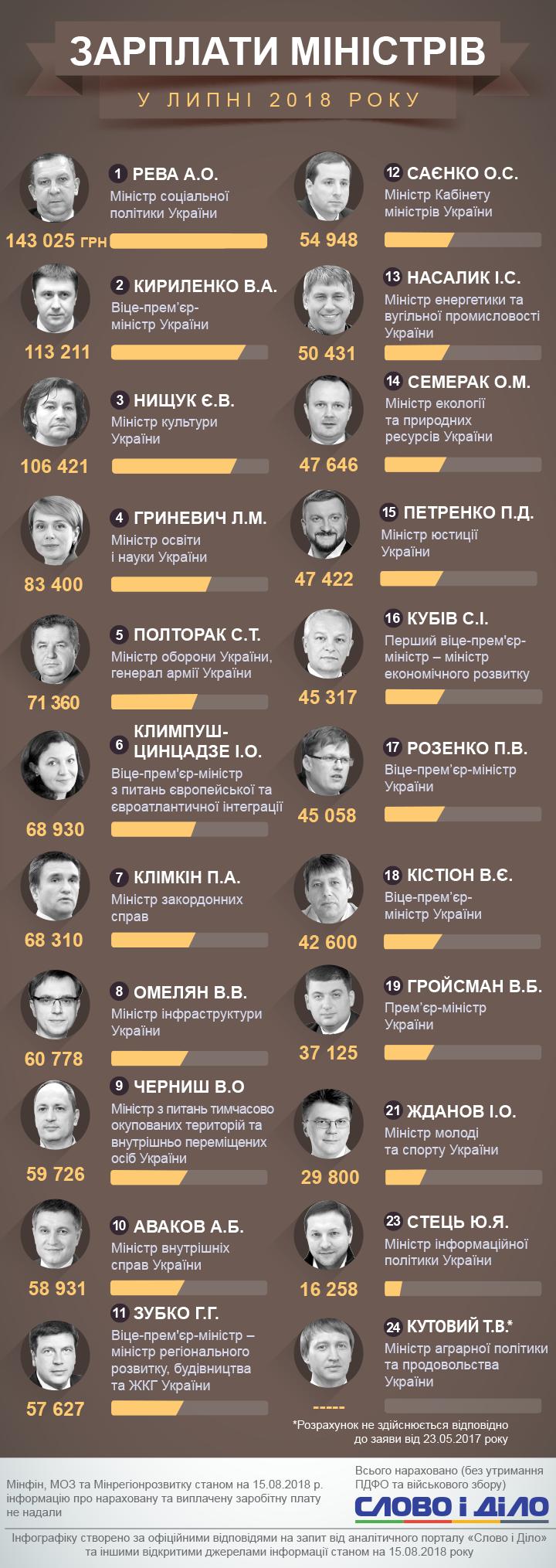 Сколько денег получили министры Украины в июле-2018