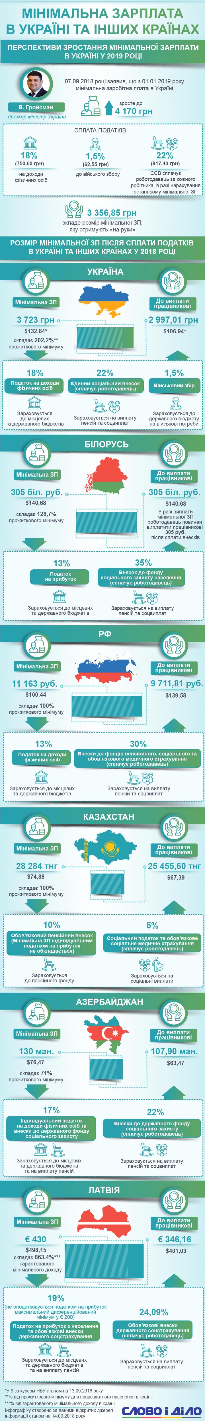 Какая минимальная заработная плата в Украине и других странах