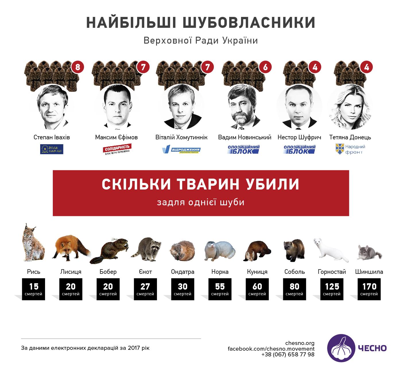 Журналисты подсчитали, сколько животных было убито для задекларированных шуб