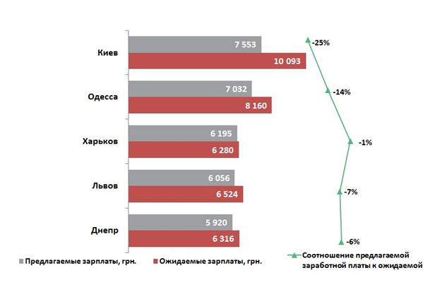 Средние размеры зарплат за январь-август 2016 года, в грн