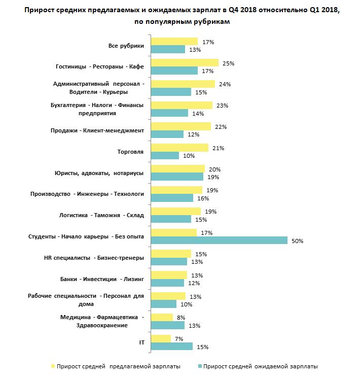 Прирост средних и ожидаемых зарплат в разных сферах