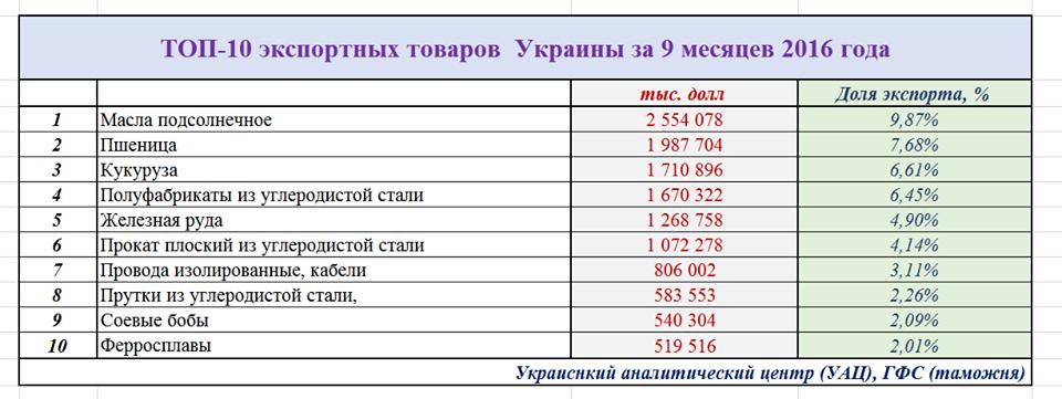 Товары-лидеры, которые Украина экспортирует за рубеж