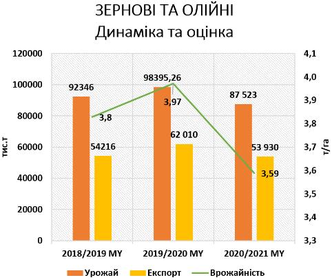 Аграрии снизили прогноз урожая в Украине в 2020 году