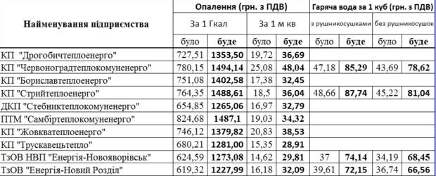 Тарифы на тепло и горячую воду с 1 июля во Львовской области